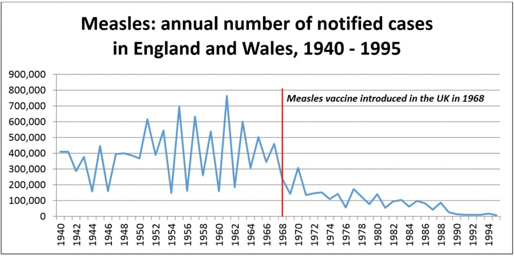 Measles in the United Kingdom occurred regularly as periodic epidemics