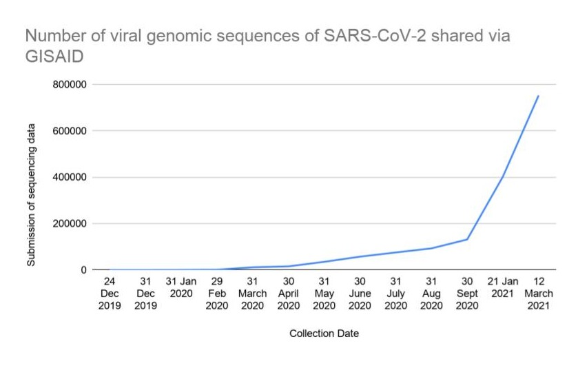 SARS-CoV-2 genomic sequencing data submitted to GISAID