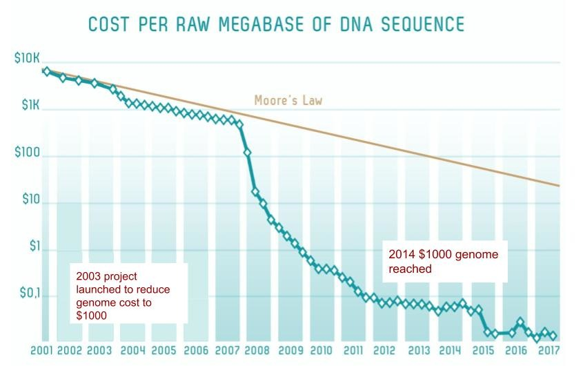 Graph showing the dramatic drop in the cost of genome sequencing