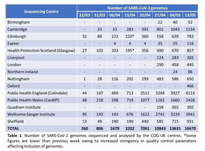 Number of SARS-CoV2 genomes sequenced by the COG-UK Consortium